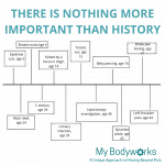 My Bodyworks What's your story?